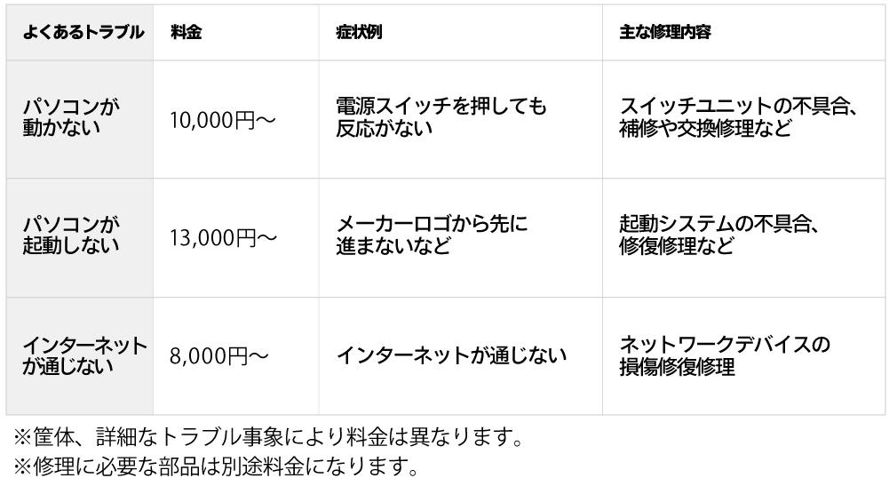 FUJITSU修理料金表