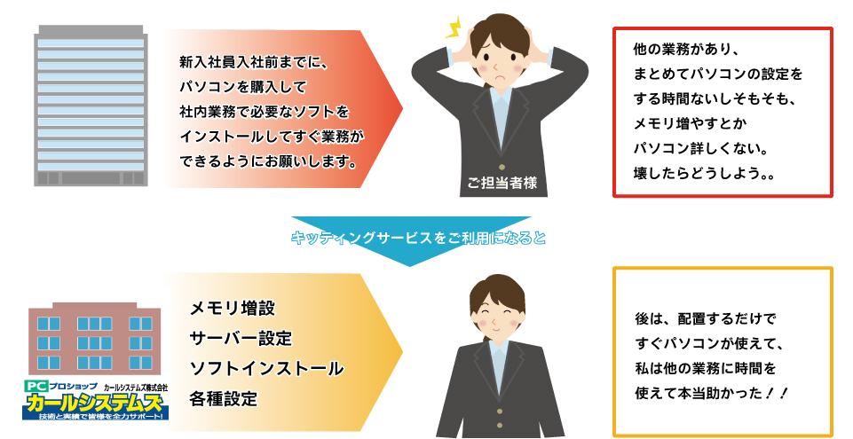 埼玉県・東京都のキッティングはお任せください