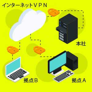 VPN構築ご提案例:拠点間での情報の共有化