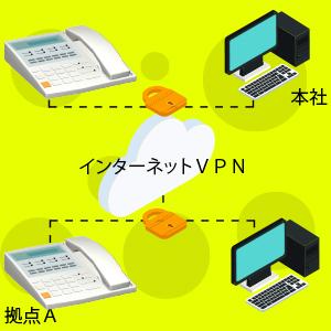 VPN構築ご提案例:IP電話を活用した拠点間の内線化で通信コストを大幅削減